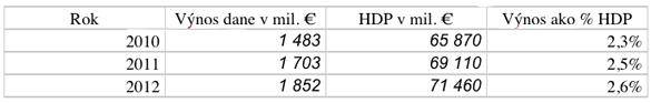 Výnos dane zpríjmu za posledné tri roky